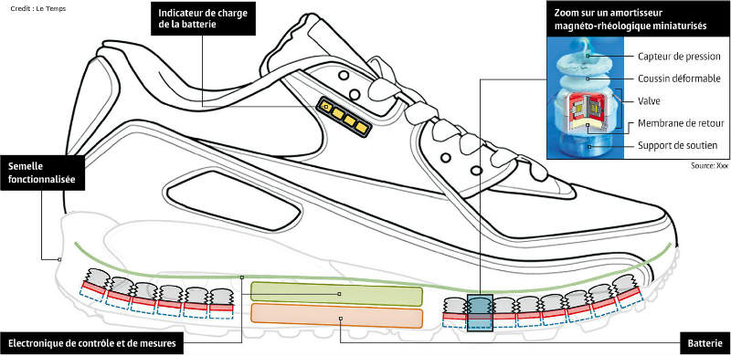 concept-chaussure